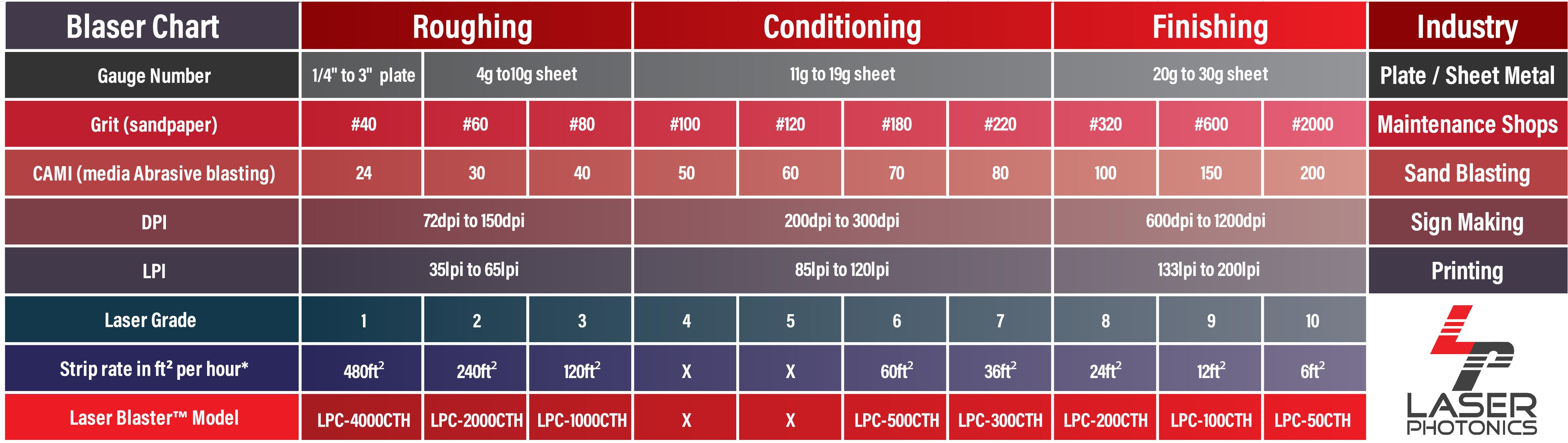 Laser Blaster Matching Chart