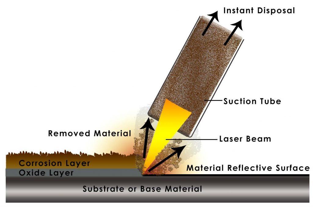 Laser Cleaning Illustration