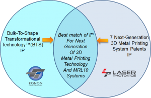 Next Generation 3d Metal Printing systems