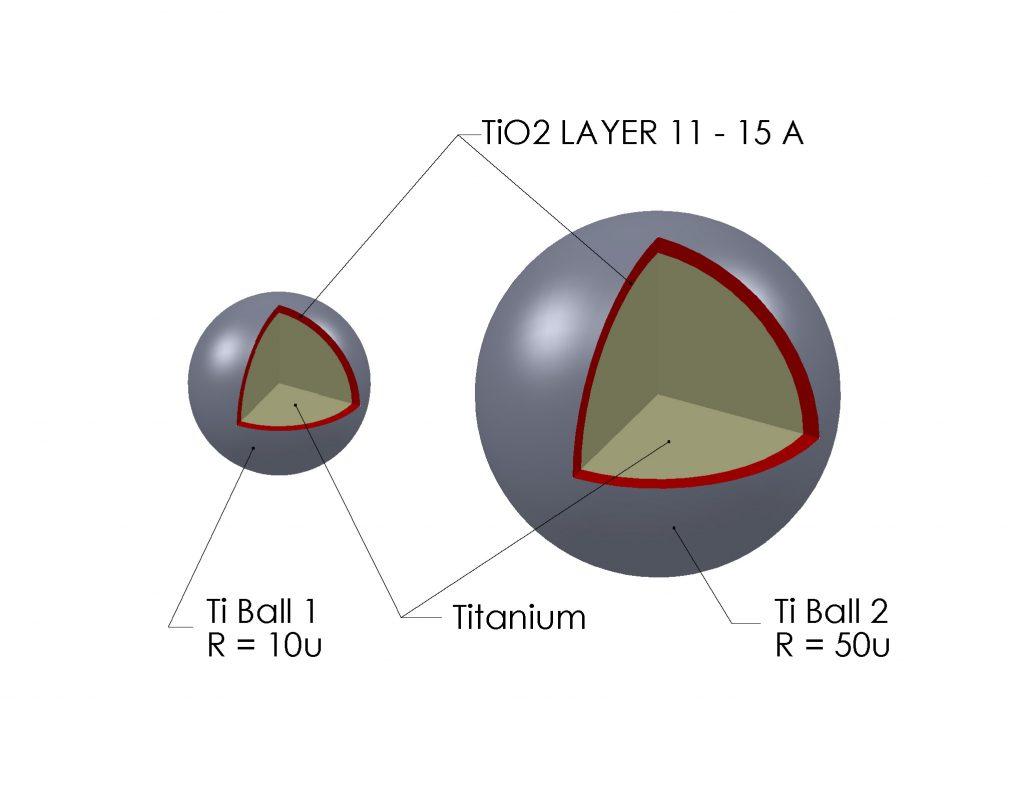 scheme metal powder materials