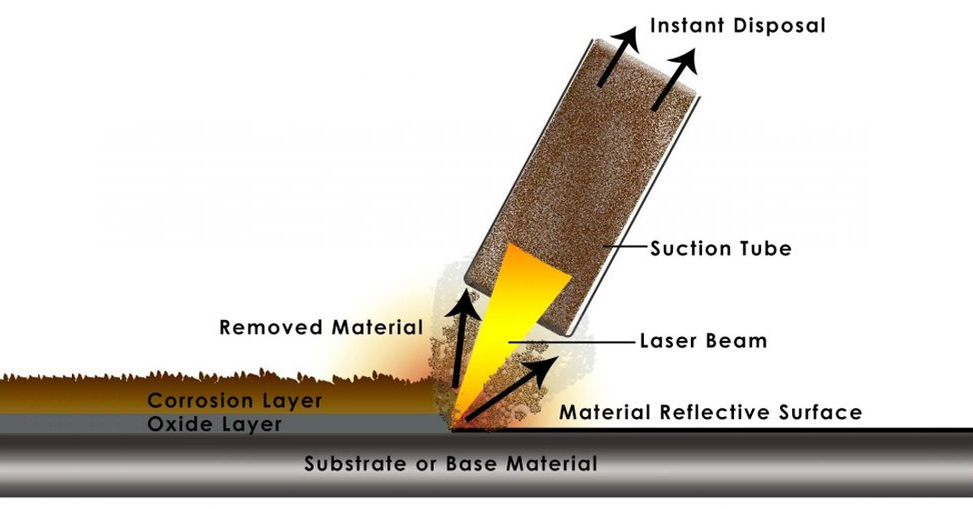 pros and cons laser cleaning and abrasive blasting surface preparation