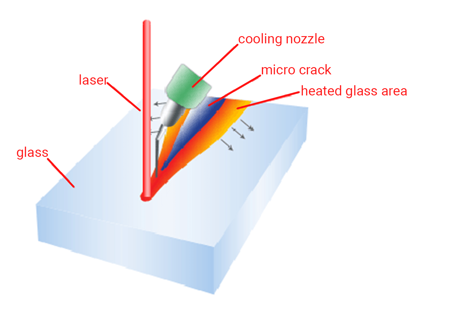cutting glass with a laser